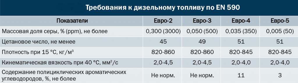 4 рис Класс диз топлива по EN590.png